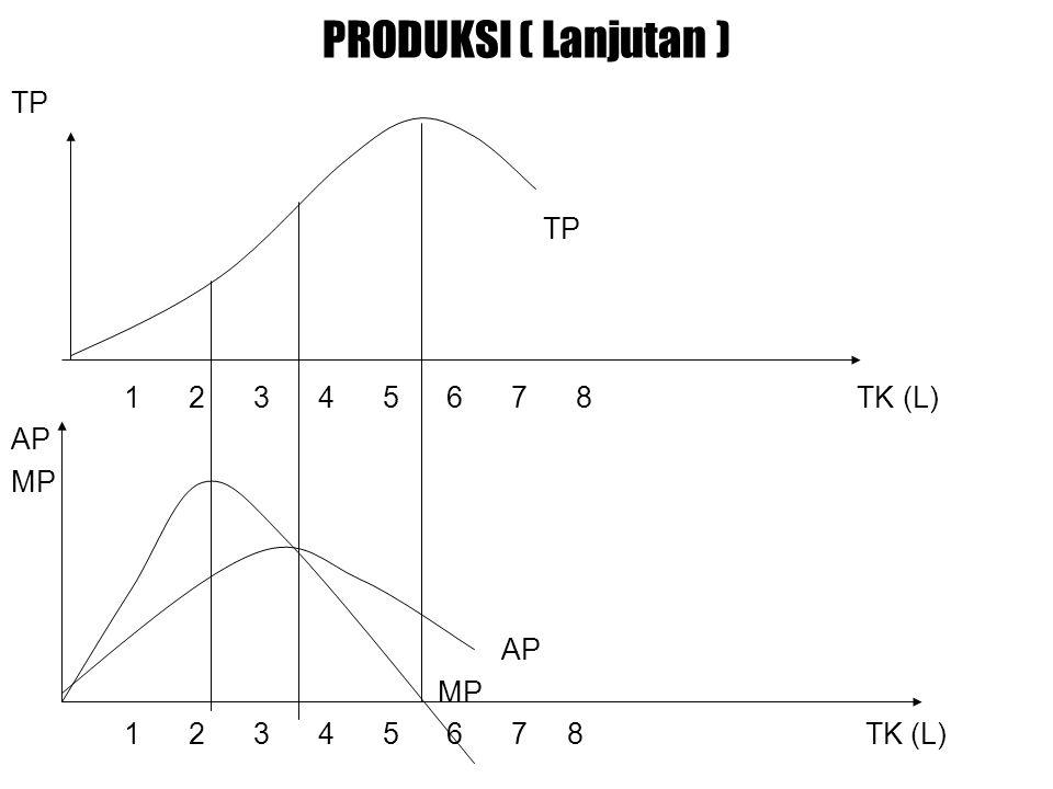 PRODUKSI ( Lanjutan ) TP 1 2 3 4 5 6 7 8 TK (L) AP MP