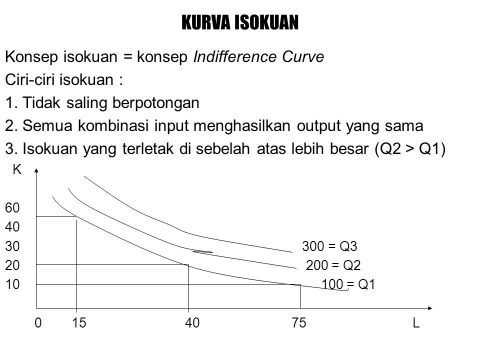 KURVA ISOKUAN Konsep isokuan = konsep Indifference Curve