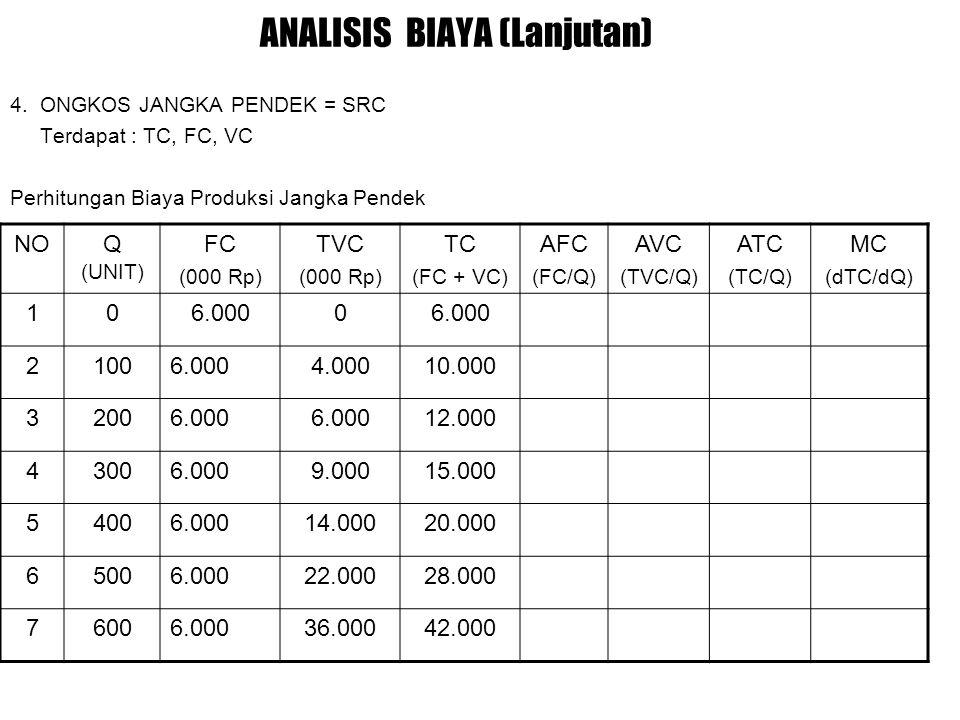 ANALISIS BIAYA (Lanjutan)