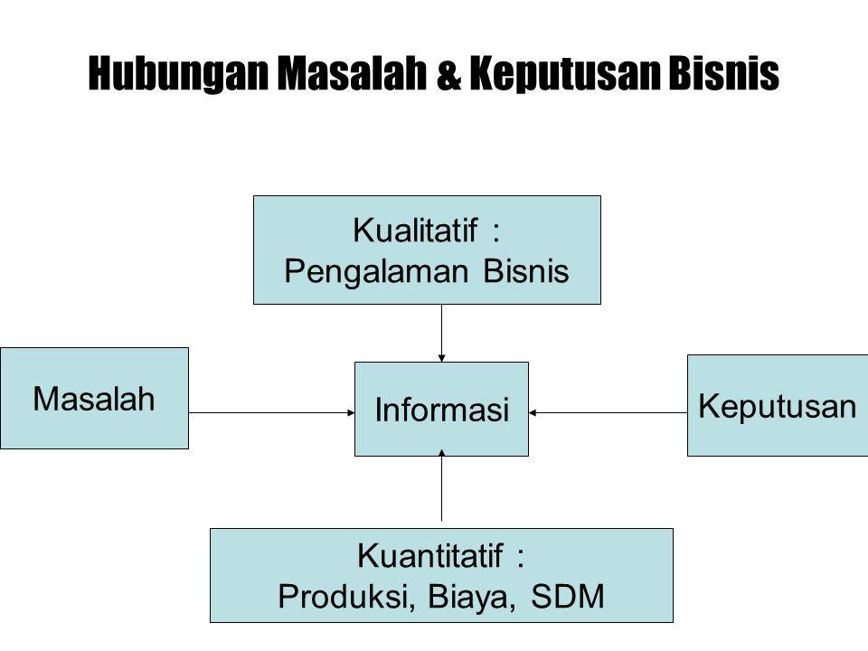 Hubungan Masalah & Keputusan Bisnis