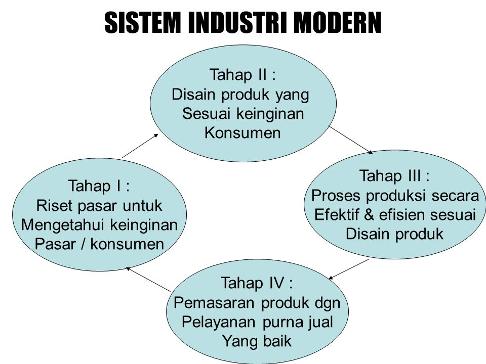 SISTEM INDUSTRI MODERN