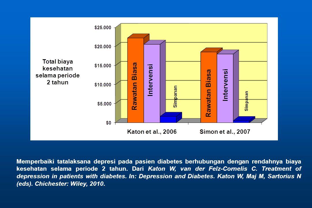 Memperbaiki tatalaksana depresi pada pasien diabetes berhubungan dengan rendahnya biaya kesehatan selama periode 2 tahun.
