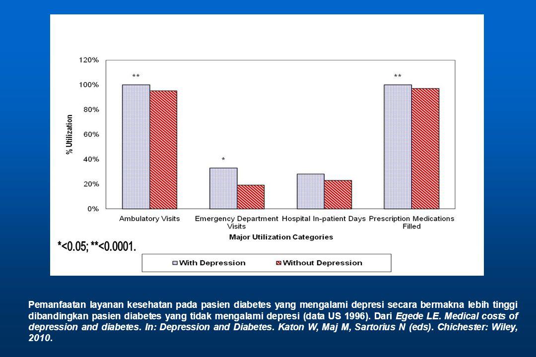 Pemanfaatan layanan kesehatan pada pasien diabetes yang mengalami depresi secara bermakna lebih tinggi dibandingkan pasien diabetes yang tidak mengalami depresi (data US 1996).