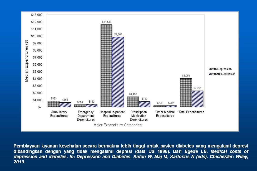Pembiayaan layanan kesehatan secara bermakna lebih tinggi untuk pasien diabetes yang mengalami depresi dibandingkan dengan yang tidak mengalami depresi (data US 1996).