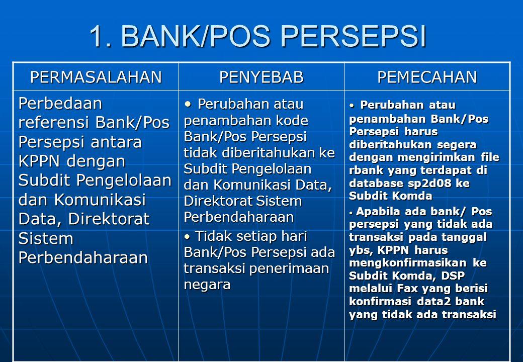 1. BANK/POS PERSEPSI PERMASALAHAN PENYEBAB PEMECAHAN