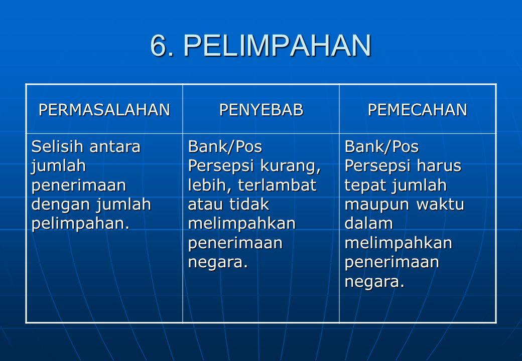 6. PELIMPAHAN PERMASALAHAN PENYEBAB PEMECAHAN