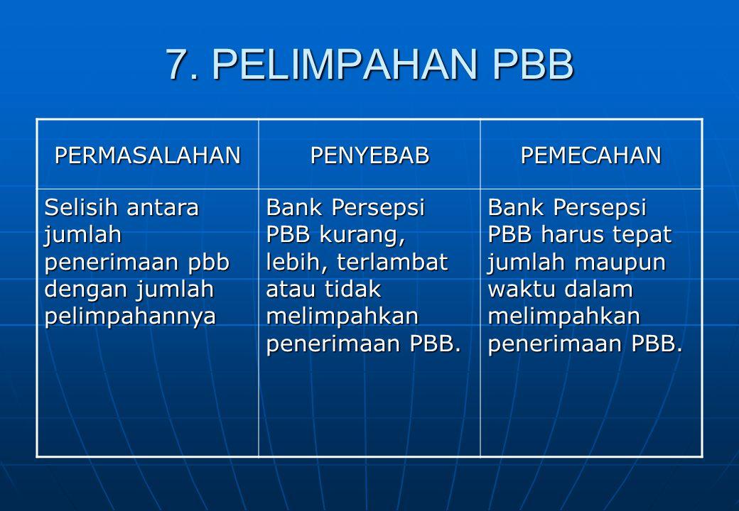 7. PELIMPAHAN PBB PERMASALAHAN PENYEBAB PEMECAHAN