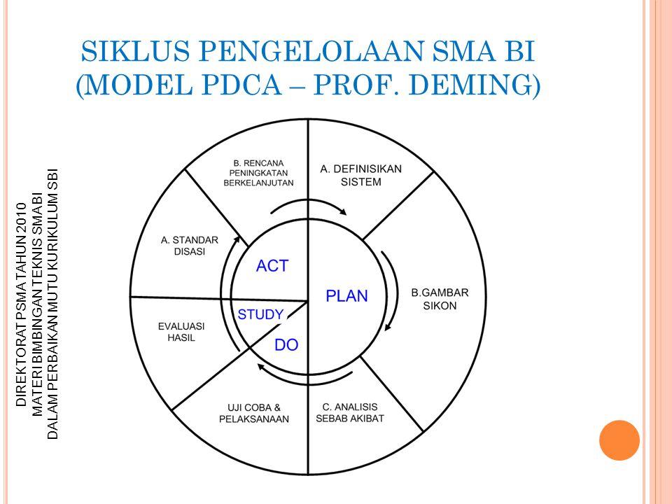 SIKLUS PENGELOLAAN SMA BI (MODEL PDCA – PROF. DEMING)