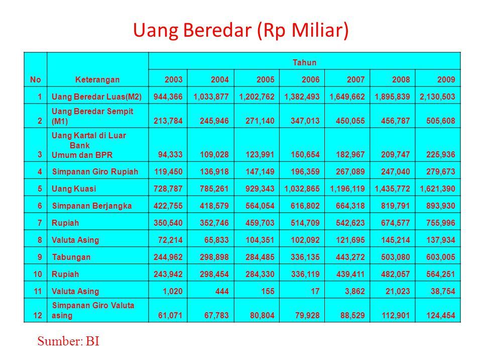 Uang Beredar (Rp Miliar)