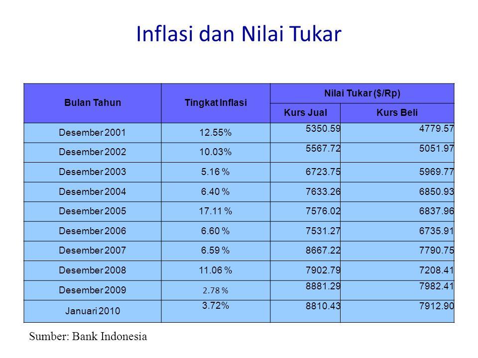 Inflasi dan Nilai Tukar