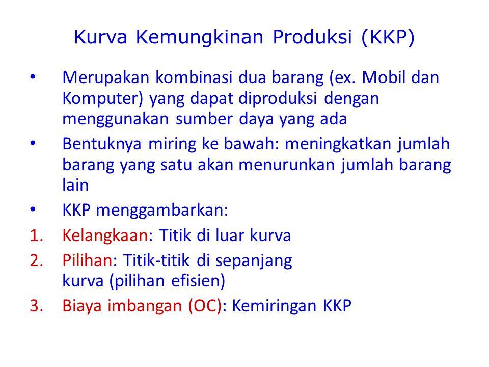 Kurva Kemungkinan Produksi (KKP)