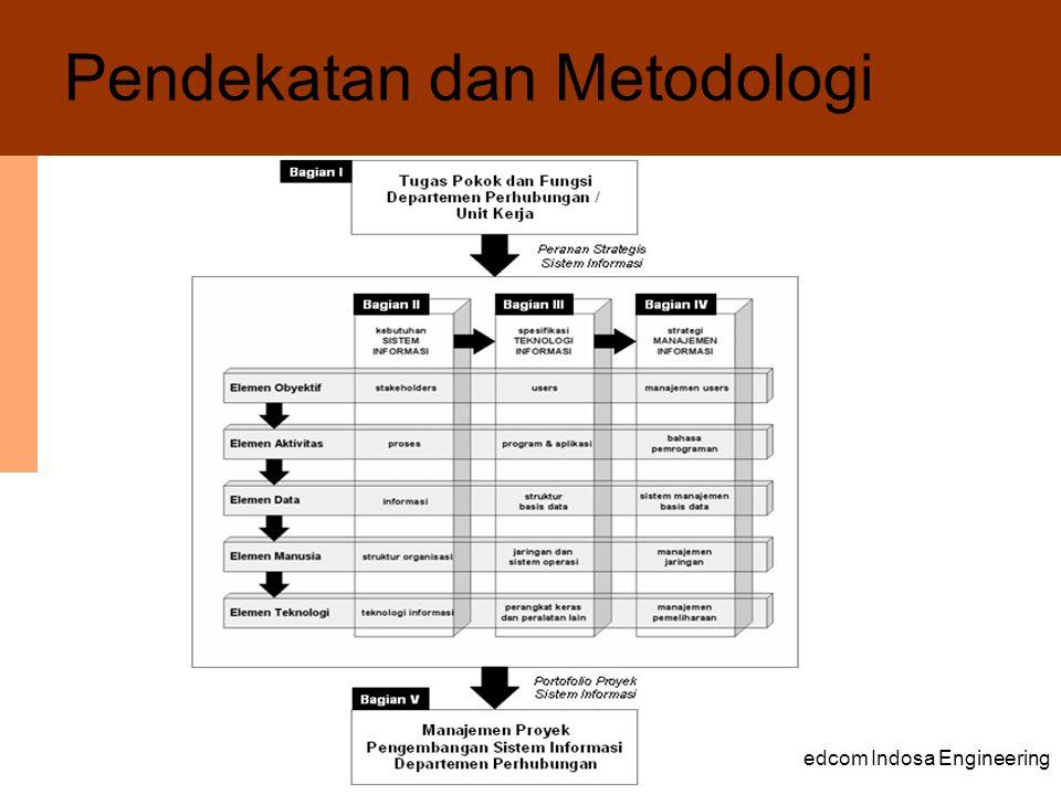 Pendekatan dan Metodologi