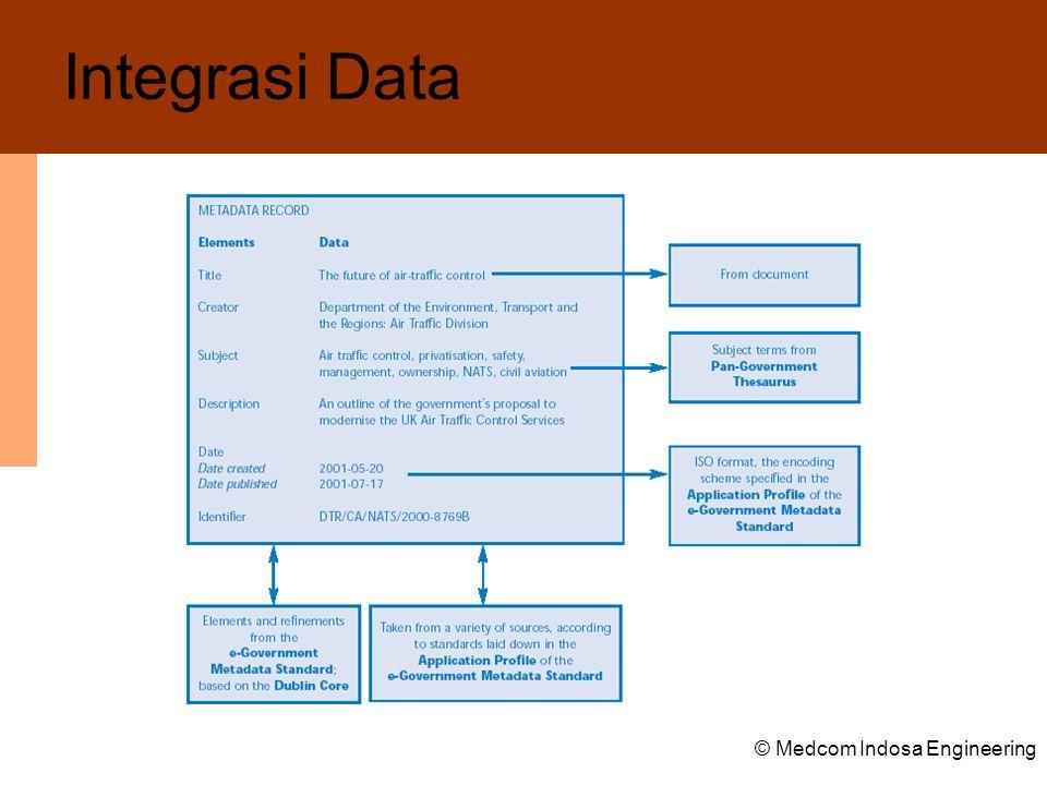 Integrasi Data © Medcom Indosa Engineering
