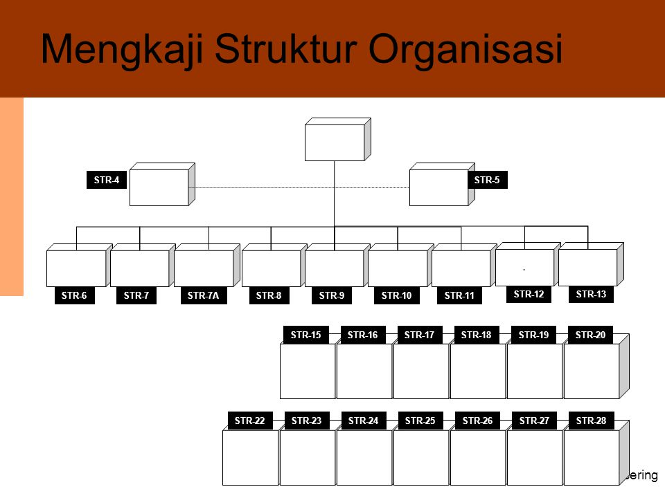 Mengkaji Struktur Organisasi