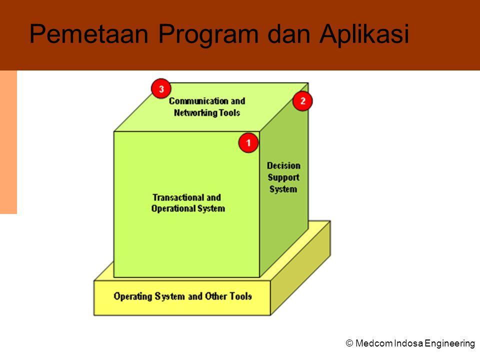 Pemetaan Program dan Aplikasi