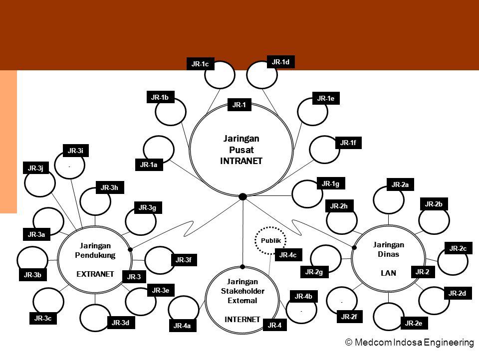 Jaringan Pusat INTRANET