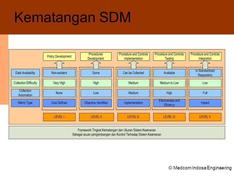Kematangan SDM © Medcom Indosa Engineering