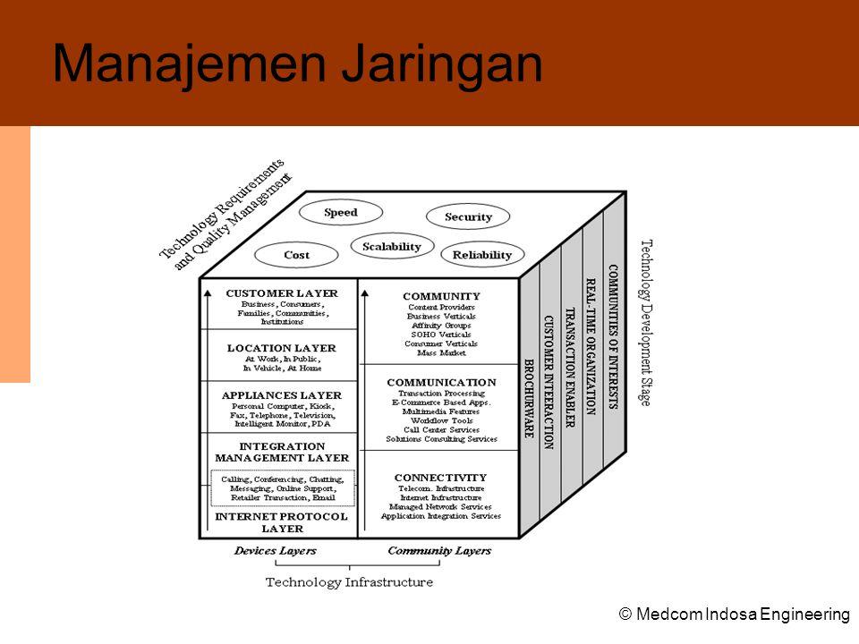 Manajemen Jaringan © Medcom Indosa Engineering
