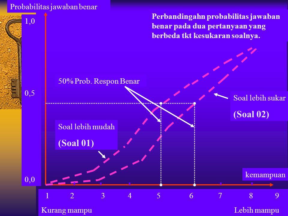 (Soal 02) (Soal 01) Probabilitas jawaban benar