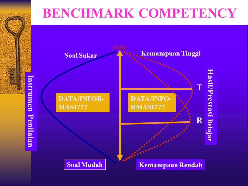 BENCHMARK COMPETENCY T Hasil/Prestasi Belajar Instrumen Penilaian R