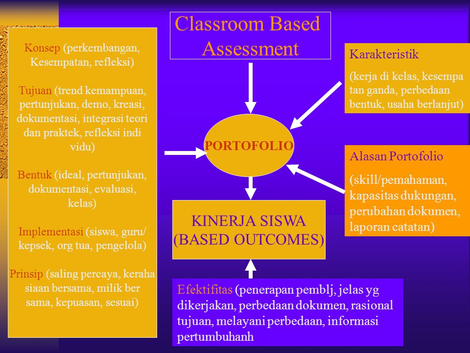 Classroom Based Assessment KINERJA SISWA (BASED OUTCOMES)
