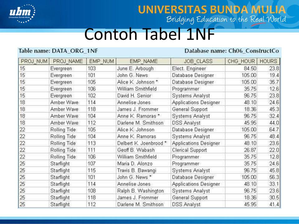 Contoh Tabel 1NF