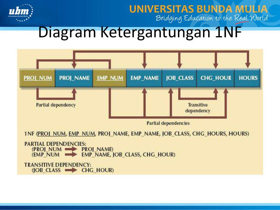 Diagram Ketergantungan 1NF