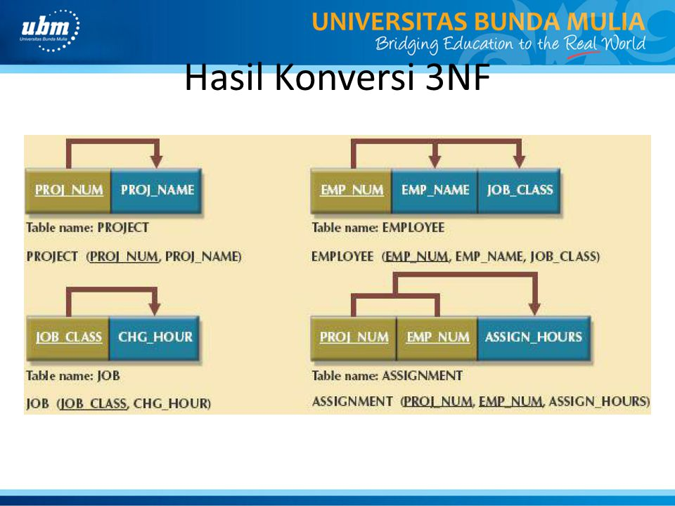 Hasil Konversi 3NF