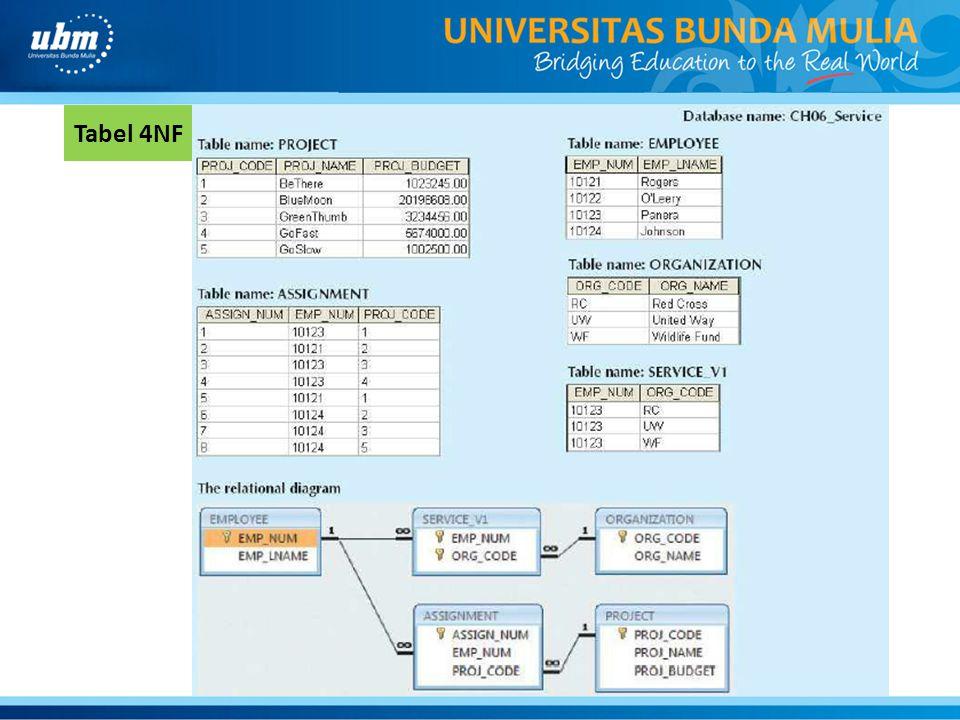 Tabel 4NF