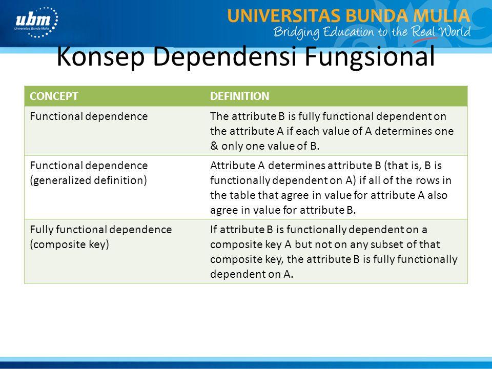 Konsep Dependensi Fungsional