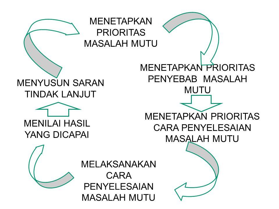 MENETAPKAN PRIORITAS MASALAH MUTU