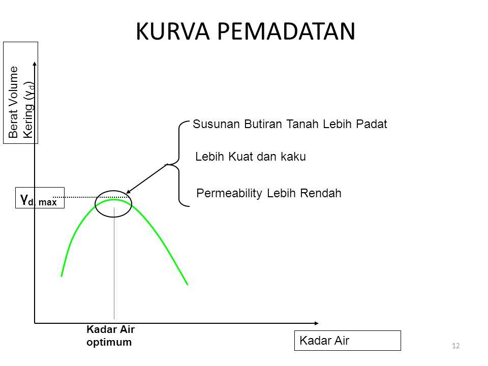 KURVA PEMADATAN γd, max Berat Volume Kering (γd)