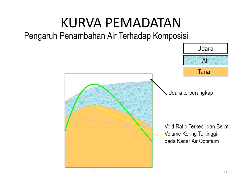 KURVA PEMADATAN Pengaruh Penambahan Air Terhadap Komposisi Tanah Udara