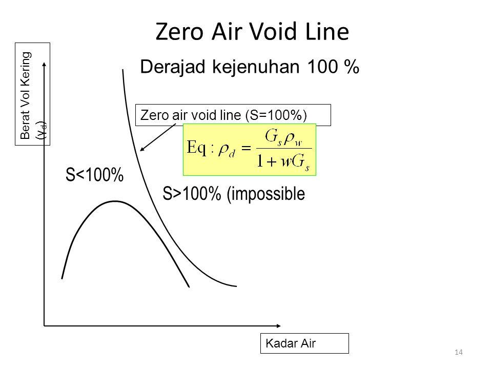 Zero Air Void Line Derajad kejenuhan 100 % S<100%