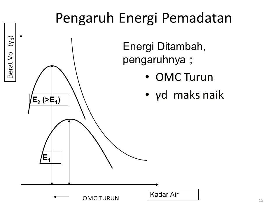 Pengaruh Energi Pemadatan