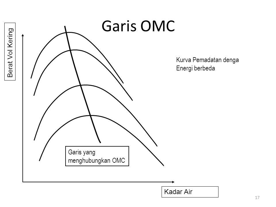 Garis OMC Berat Vol Kering Kurva Pemadatan denga Energi berbeda