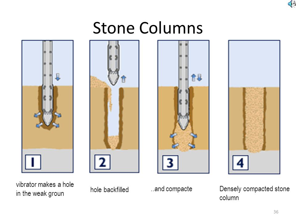 Stone Columns vibrator makes a hole in the weak ground hole backfilled