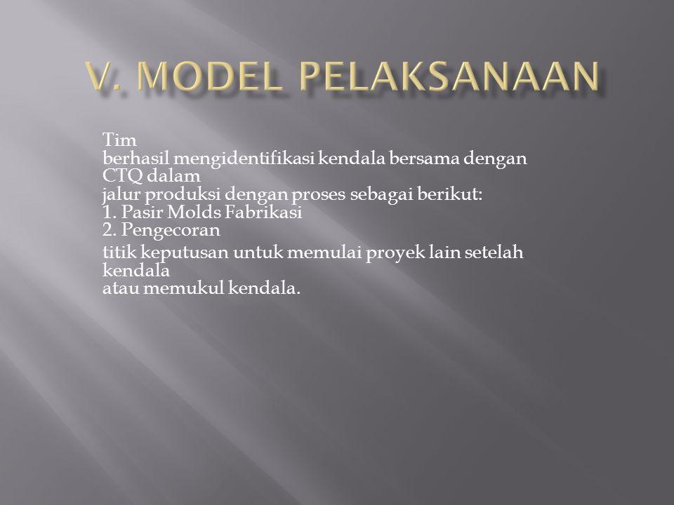 V. MODEL PELAKSANAAN