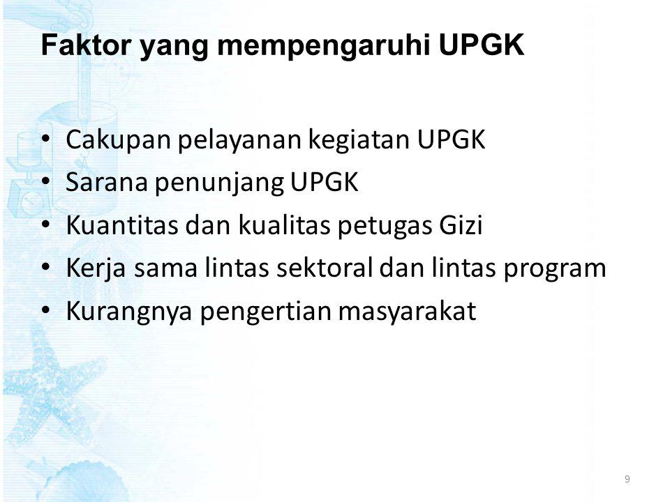 Faktor yang mempengaruhi UPGK