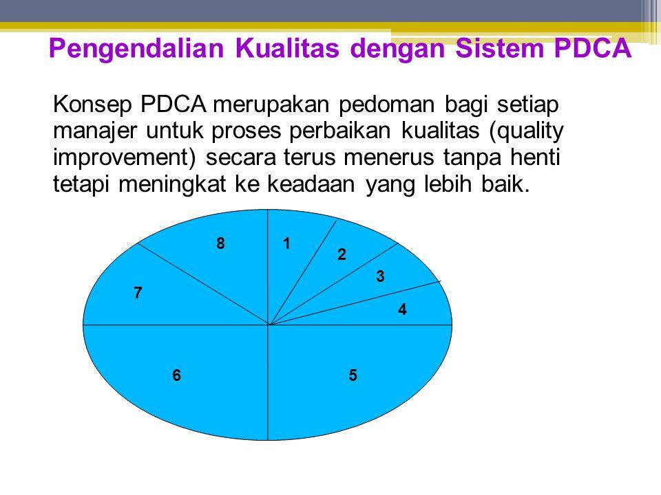 Pengendalian Kualitas dengan Sistem PDCA