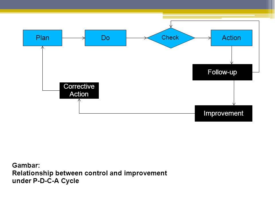 Relationship between control and improvement under P-D-C-A Cycle
