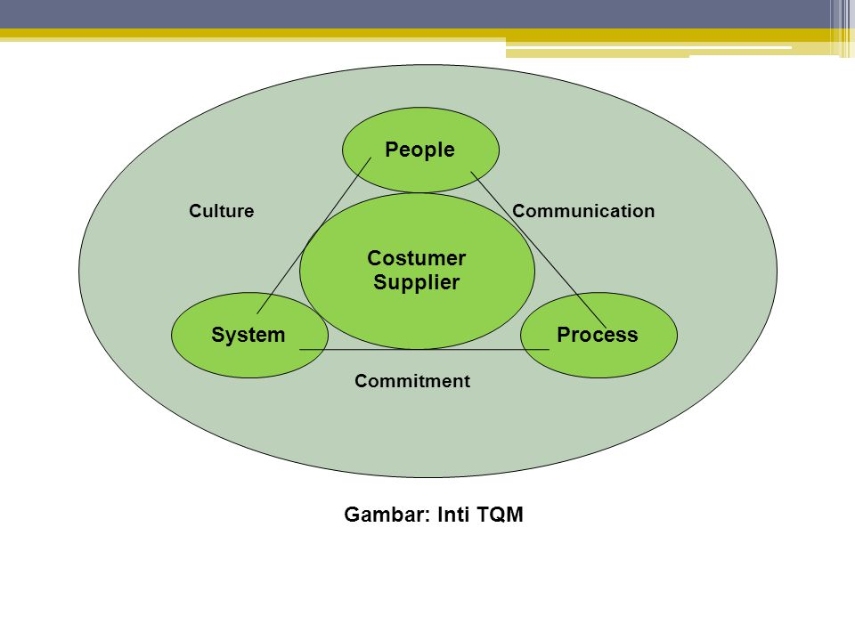 People Costumer Supplier System Process