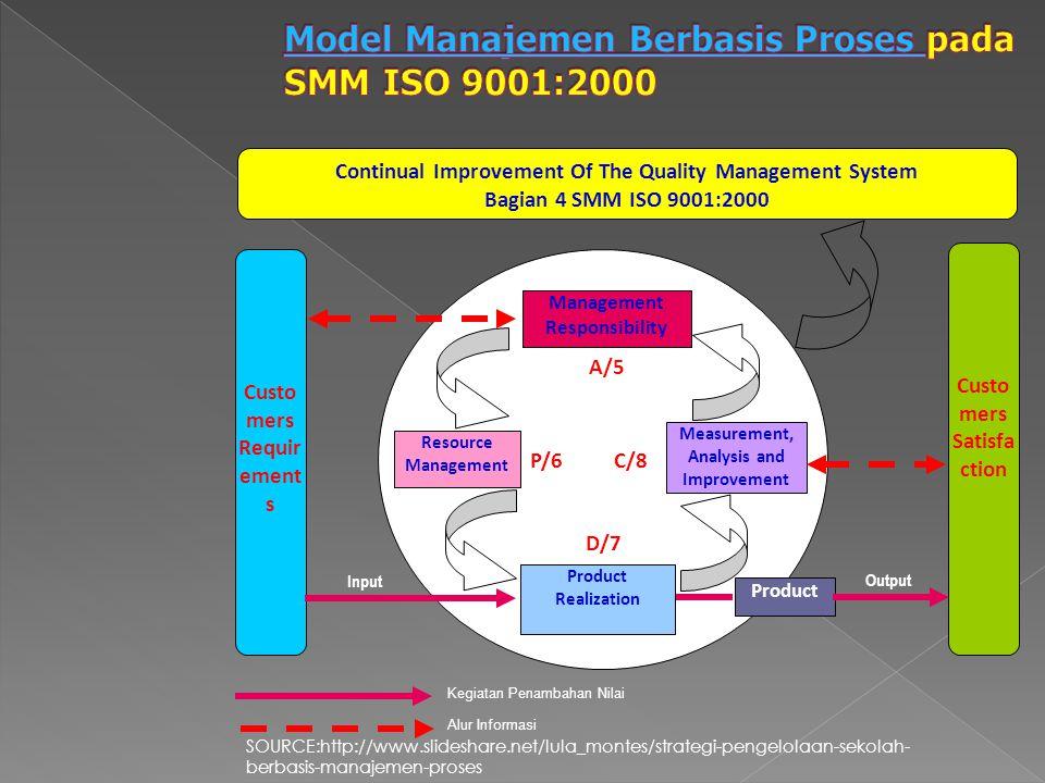 Model Manajemen Berbasis Proses pada SMM ISO 9001:2000