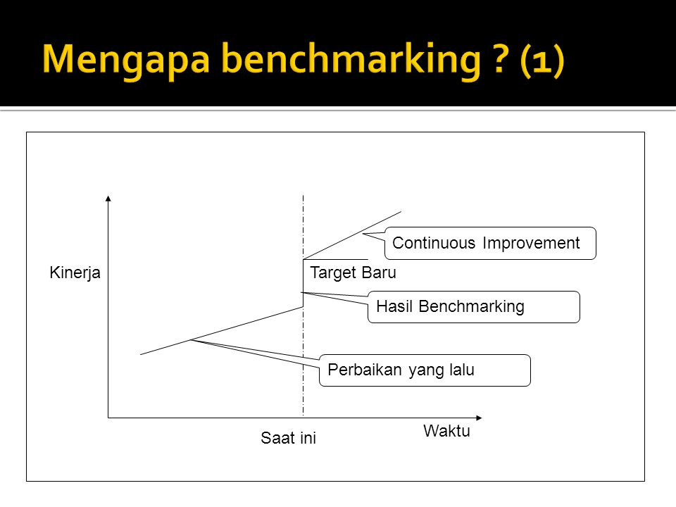 Mengapa benchmarking (1)