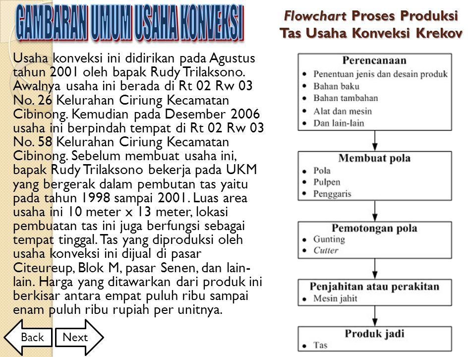 Flowchart Proses Produksi Tas Usaha Konveksi Krekov