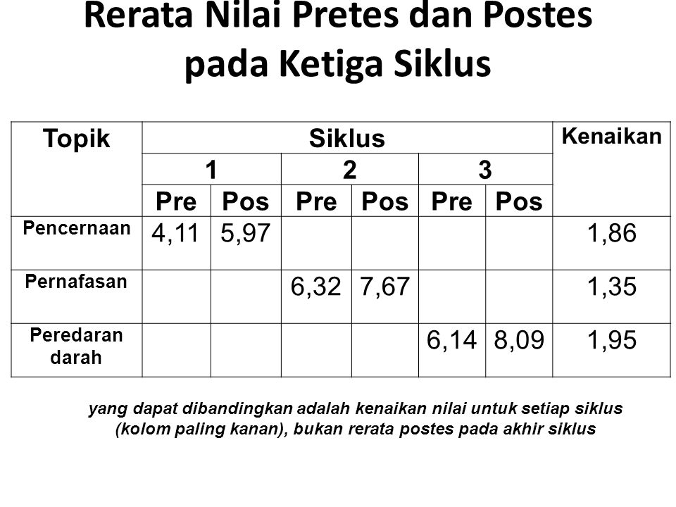 Rerata Nilai Pretes dan Postes pada Ketiga Siklus