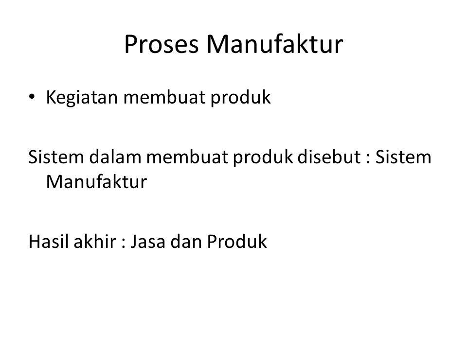 Proses Manufaktur Kegiatan membuat produk