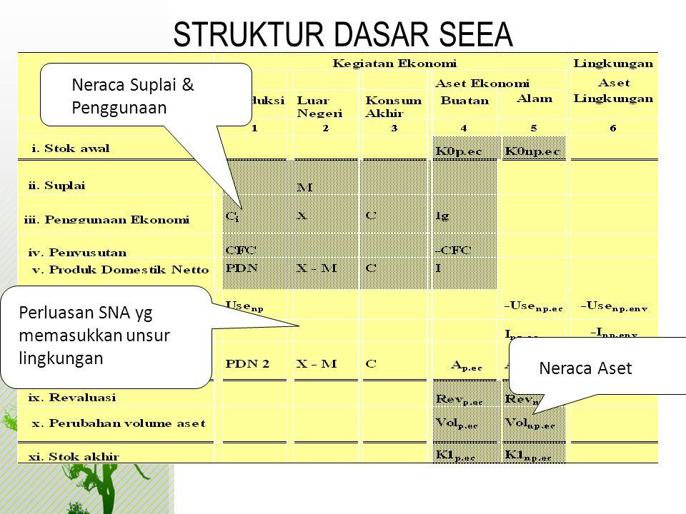 STRUKTUR DASAR SEEA Neraca Suplai & Penggunaan