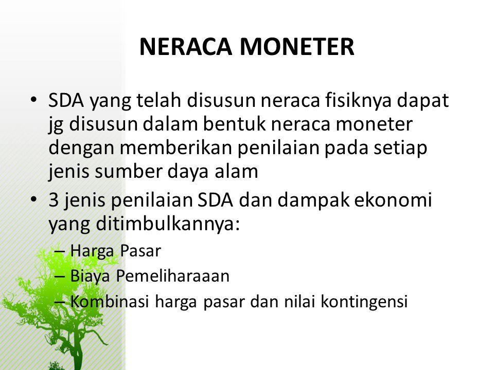 NERACA MONETER