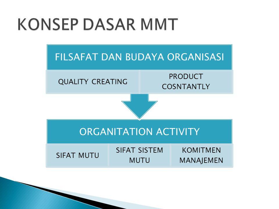 KONSEP DASAR MMT FILSAFAT DAN BUDAYA ORGANISASI QUALITY CREATING